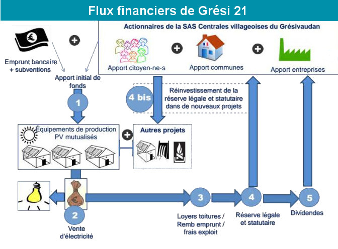 flux financiers de Grési21