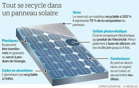 panneauPVrecycle